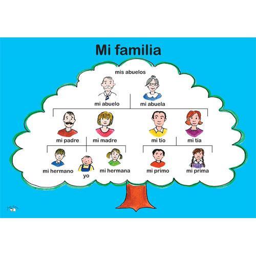 family tree essay spanish
