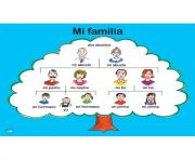 Mi Familia Tree Poster Family Spanish