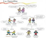 mi familia tree spanish courses teaching